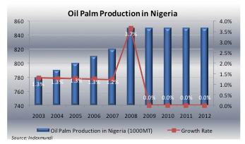 palm oil production in Nigeria